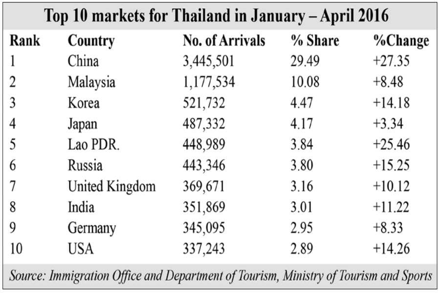Thailand Tourism Situation: January – April 2016