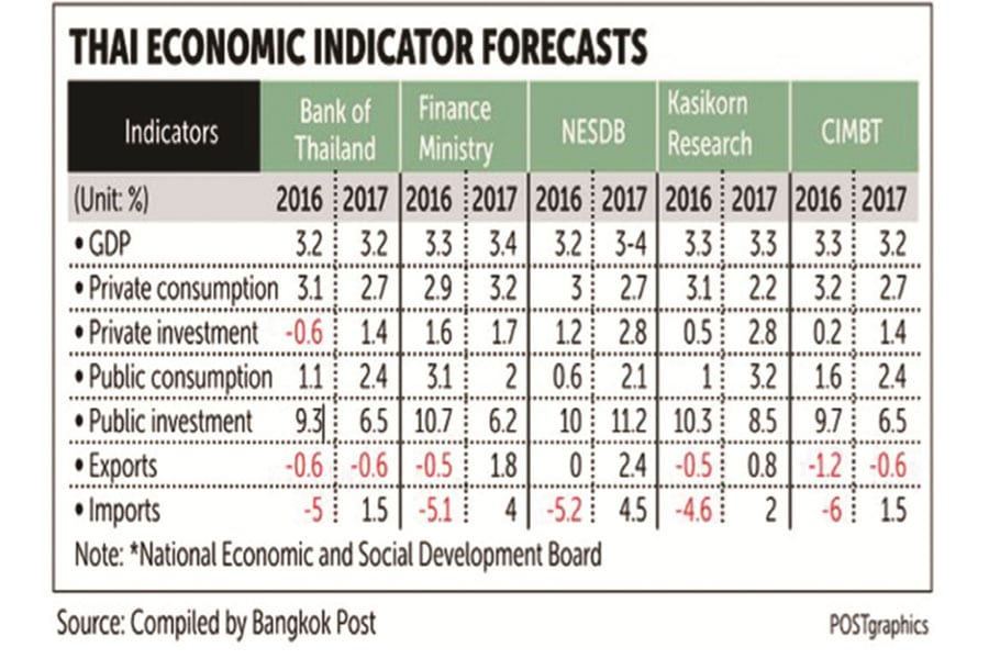 Thai Economy Set to Hold Steady
