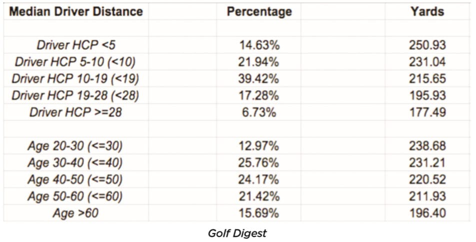 How Far Do Average Golfers Really Hit it?