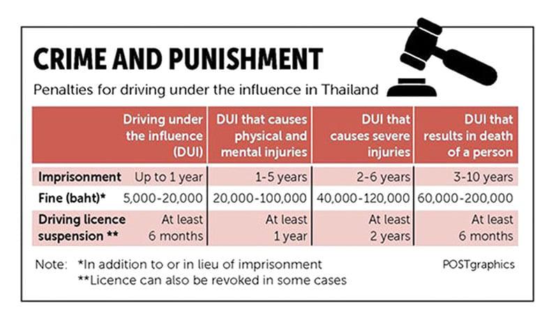 Thailand Tops the World Road Toll Statistics