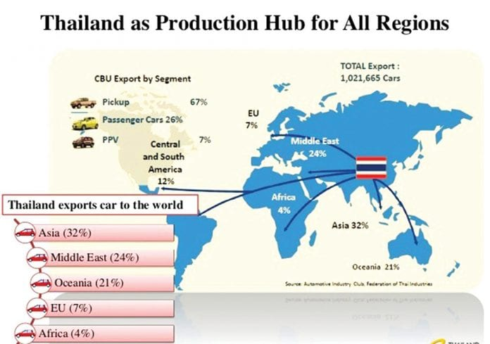 Auto Sector Tops Thai Exports to Asean