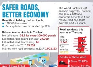 Road Deaths
