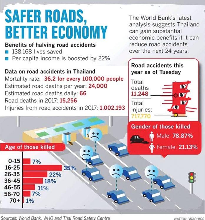 Road Deaths