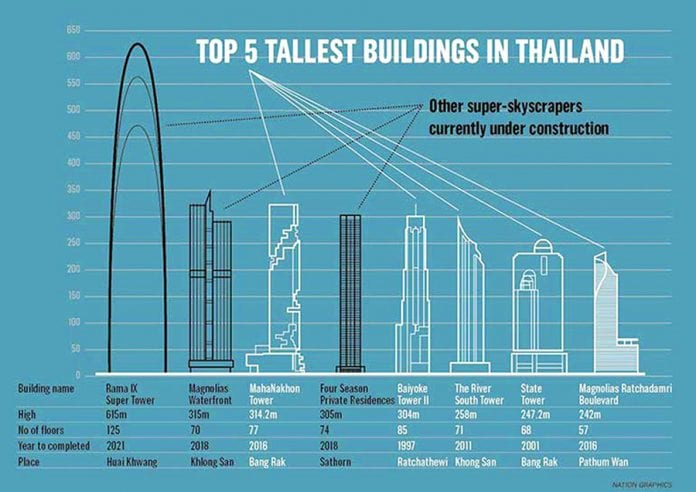 Bangkok's New Tourist Destination; the Mahanakhon SkyWalk