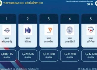 Prayut set to keep PM Job