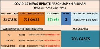 22 new COVID-19 cases in Prachuap Khiri Khan, 12 cases from Hua Hin