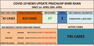 42 new COVID-19 cases in Prachuap Khiri Khan, 23 cases from Hua Hin