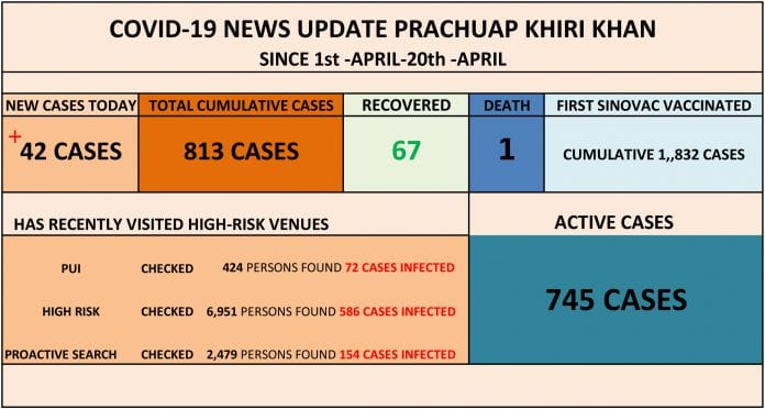 42 new COVID-19 cases in Prachuap Khiri Khan, 23 cases from Hua Hin
