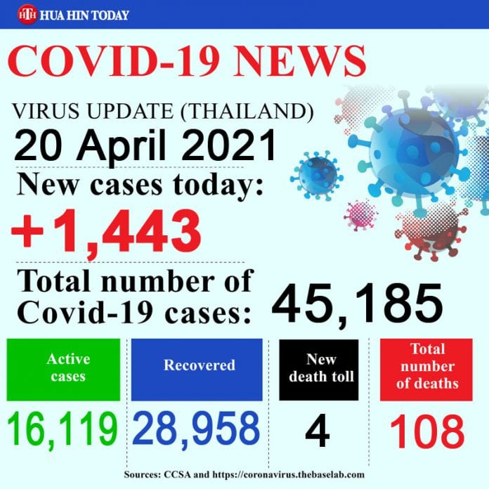 Thailand COVID-19 situation update