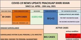 July 10: Prachuap Khiri Khan reports 30 new COVID-19 cases, one more death