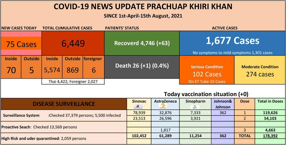 15th Aug: Prachuap reports 75 new COVID-19 cases, 25 in Hua Hin