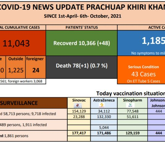 October 6th: Prachuap reports 121 new COVID-19 cases, 33 cases in Hua Hin